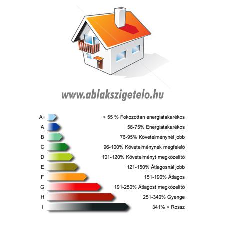 ablakszigetelés az energiabesorolás javítására