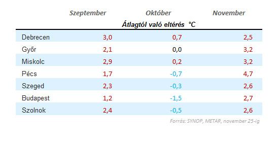 Átlaghőmérséklet eltérése az átlagostól 2015-ben (°C)